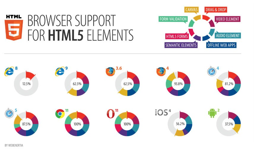 Browsers supported elements